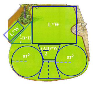 Diagram of how to figure out the area of your lawn.